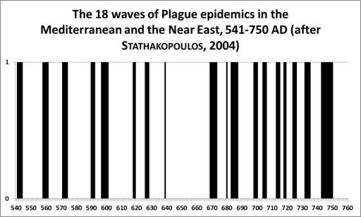Justinian_Plague_graph_1