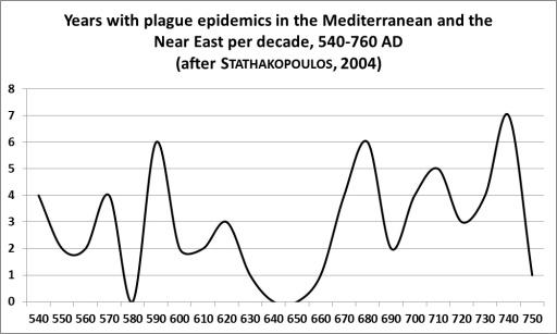 Justinian_Plague_graph_2
