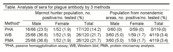 Table 1: Plague antibody assays (Li et al, 2005)