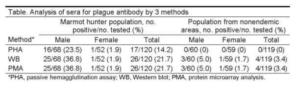 Table 1: Plague antibody assays (Li et al, 2005)