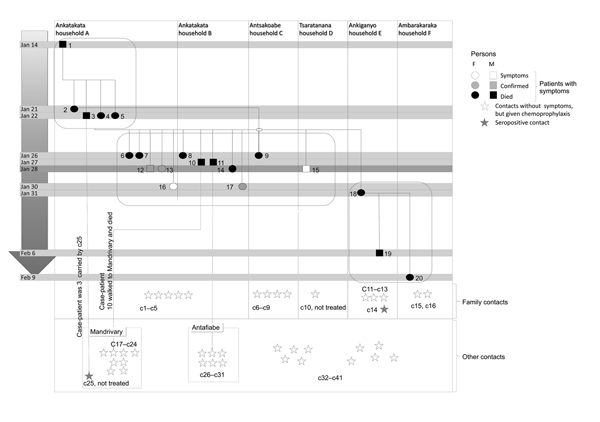 Plague transmission (Richard et al, 2015)